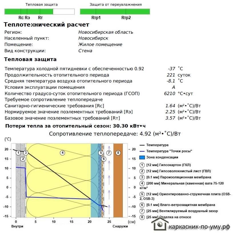 Теплотехнический расчет ограждающих конструкций зданий