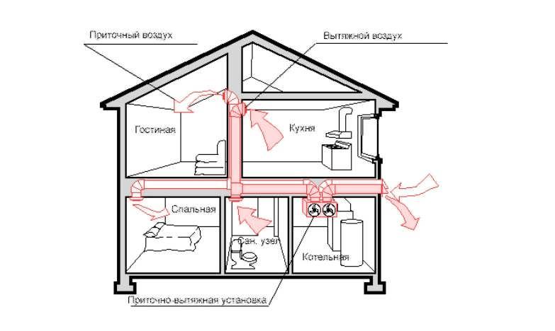 Вентиляция в каркасном доме: необходимость, виды, особенности и схемы