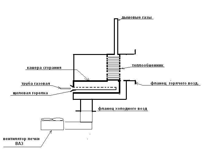 Установка газового конвектора самостоятельно