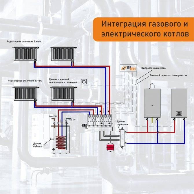 Отопление частного дома без газа: варианты отопления
