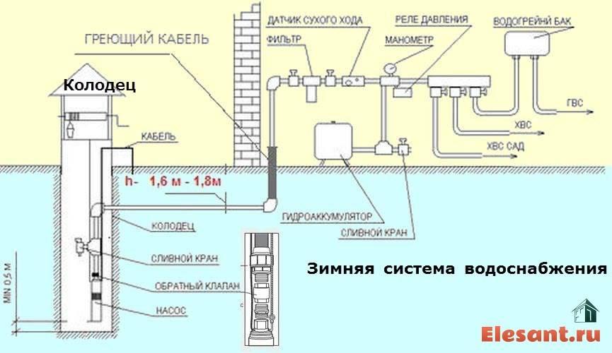 Водопровод на даче из колодца: практические рекомендации и основные этапы работ