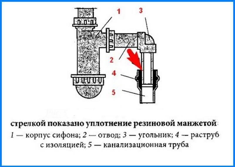 Виды гидравлических затворов для канализации: инструкции +фото и видео