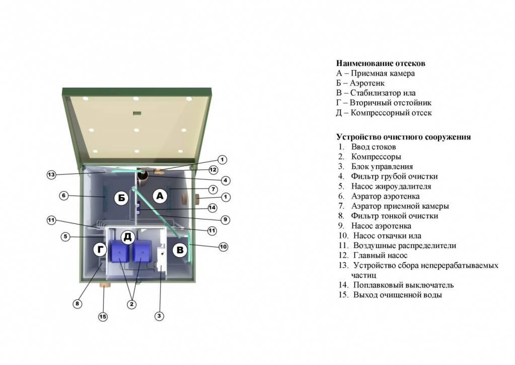 Обзор септика топас – принцип работы, разновидности конструкций и особенности эксплуатации