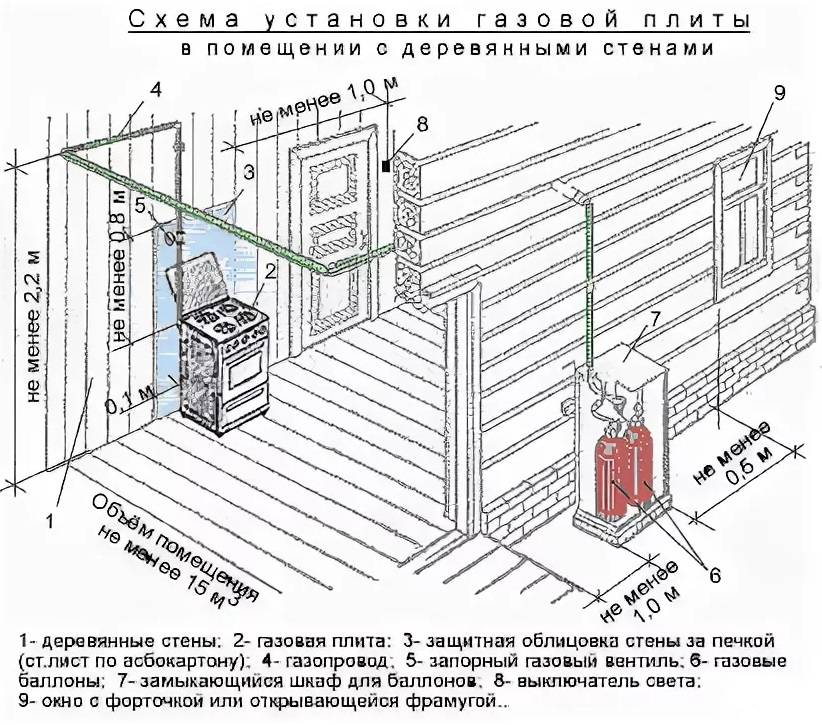 Расстояние от розетки до газового котла