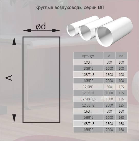 Вентиляционная плоская труба – характеристики и особенности