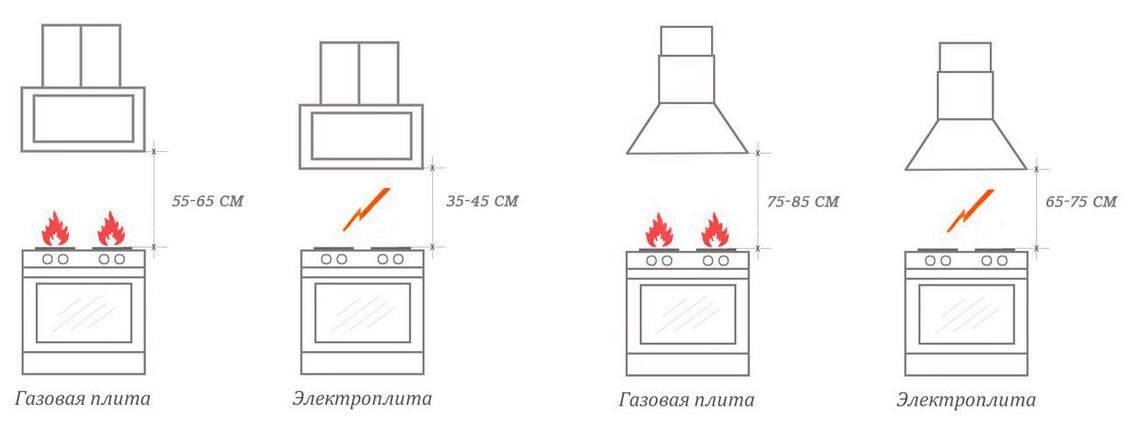 Размеры вытяжки для кухни – какие должны быть? (фото)