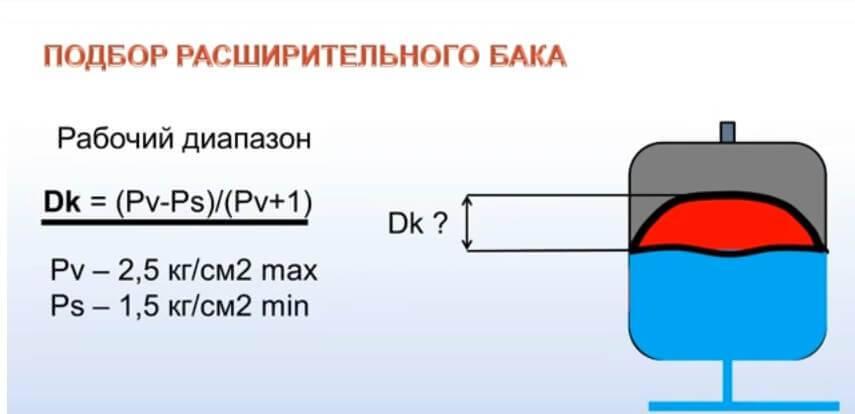 Как проверить и настроить давление в расширительном баке отопления