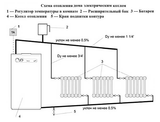 Водяное отопление в частном доме своими руками