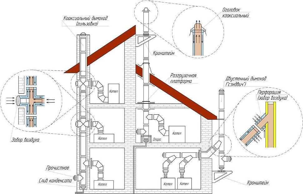Что такое коаксиальный дымоход и как его правильно монтировать