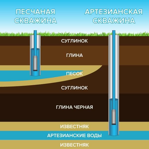 Как найти воду на даче: быстрый поиск водоносного слоя и определение глубины от специалиста!