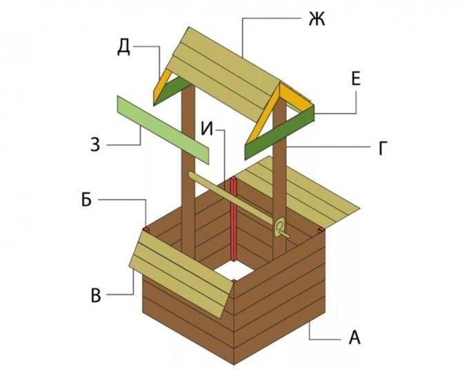 Домик для колодца: чертеж и фото + пошаговая инструкция