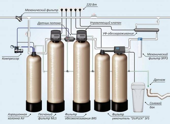 Как очистить воду из скважины своими руками: инструкция | гидро гуру