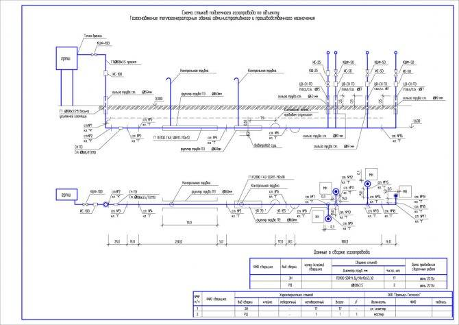 Основные требования к прокладке внутреннего газопровода