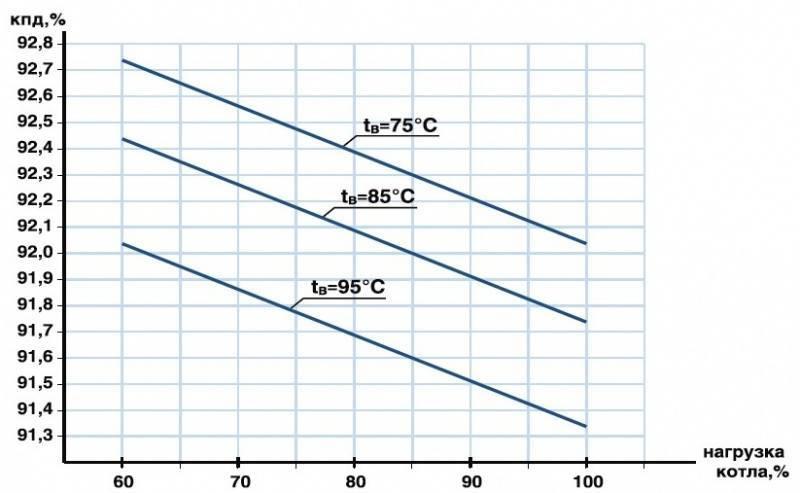 Срок службы настенных и напольных газовых котлов
