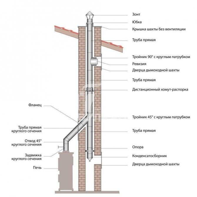 Как правильно построить кирпичный дымоход для камина