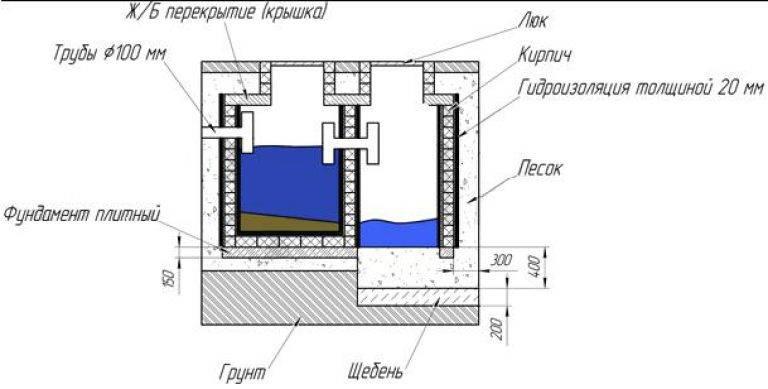 Схема устройства выгребной ямы в частном доме