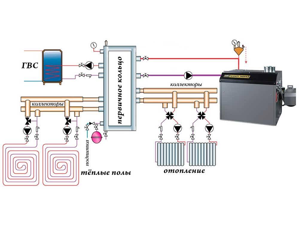 Обвязка газового котла для отопления частного дома своими руками