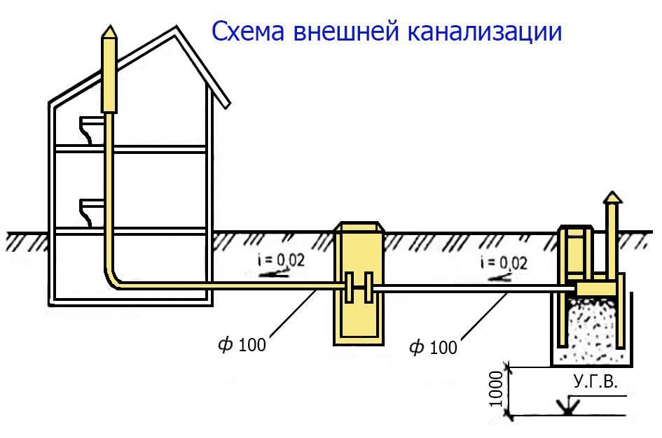 Подключение частного дома к центральному водопроводу: правила и нормы