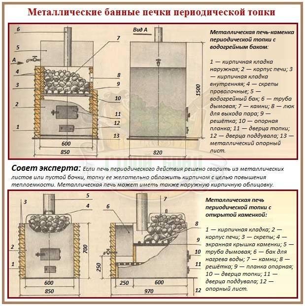Особенности эксплуатации и обслуживания газовых печей для бани