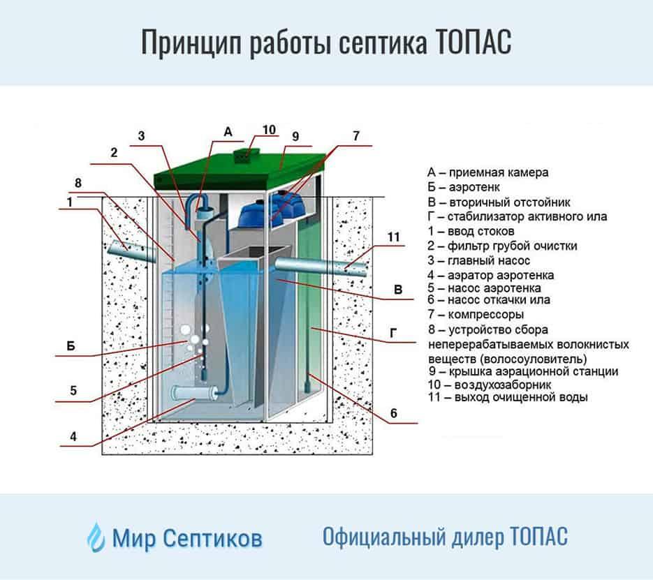 Чем отличается септик от автономной канализации