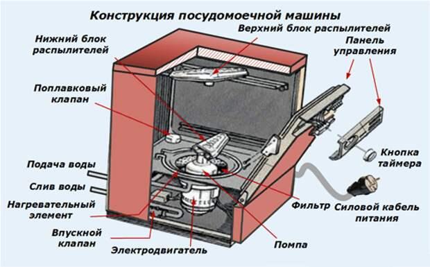 Устройство и принцип работы посудомоечной машины
