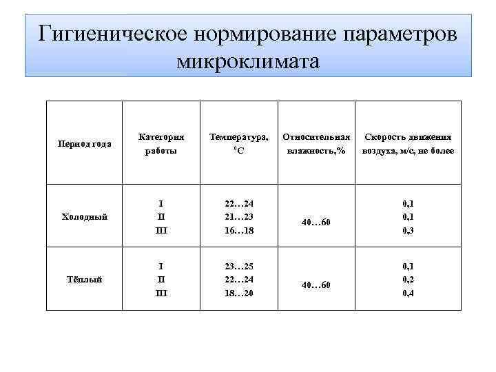 Влажность воздуха в детских садах (доу) по нормам гост и санпин
