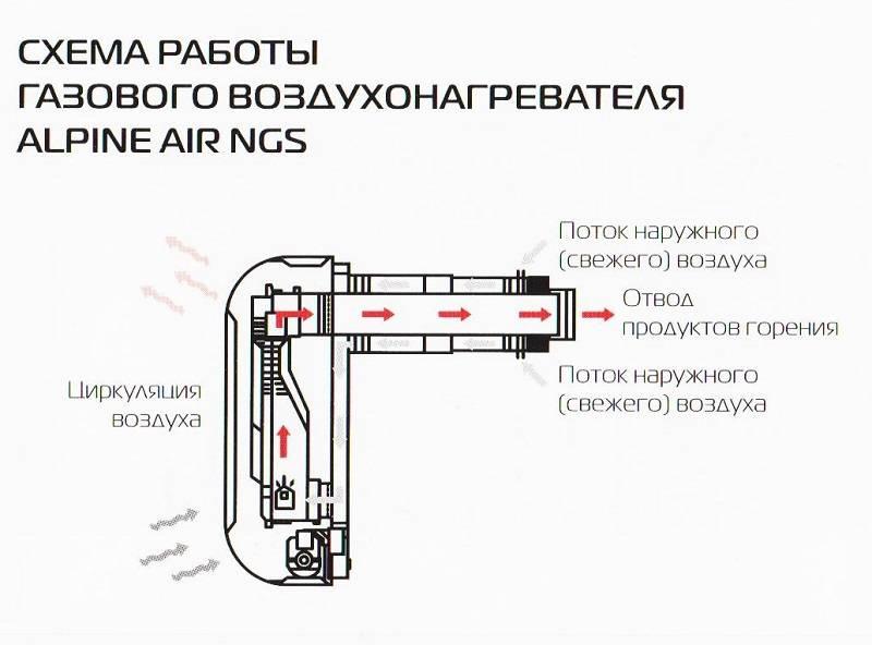 Установка газового конвектора своими руками