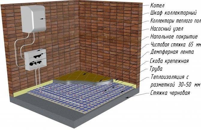 Обзор лучших монтажных схем теплых водяных полов в квартире