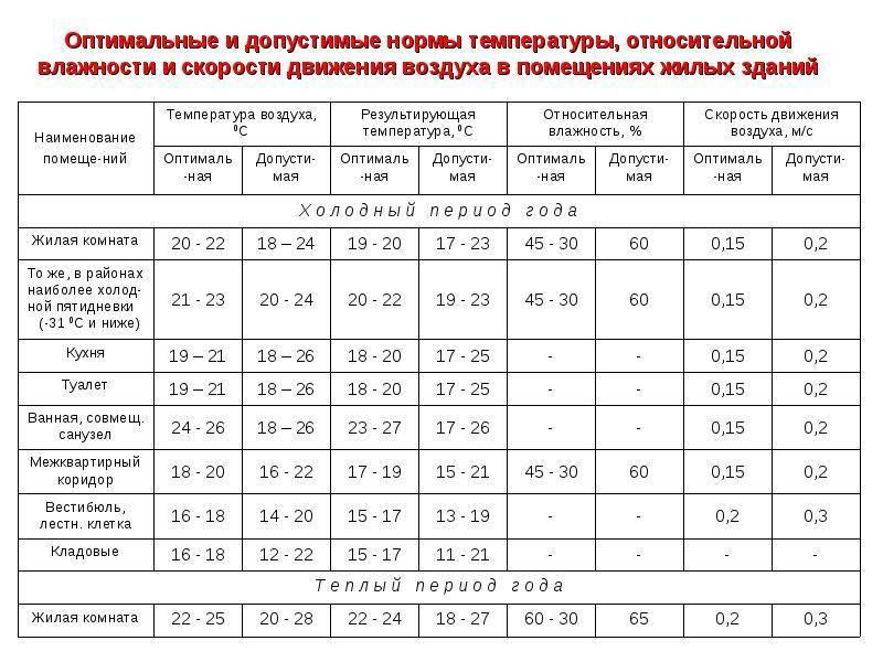 Температура и влажность в помещениях для детей: нормативные значения и способы нормализации показателей |