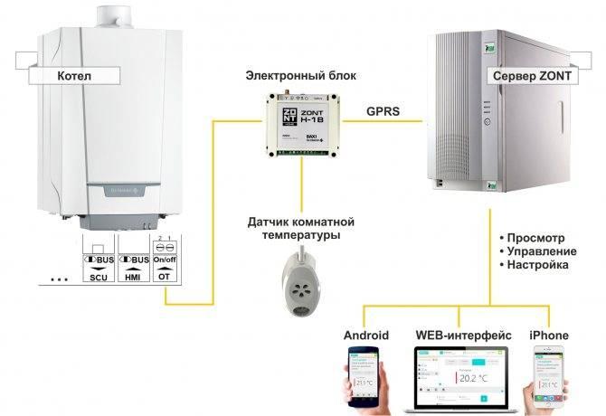 Система дистанционного управления отоплением загородного дома, дачи или коттеджа. как сделать автоматическое отопление дома на даче недорого своими руками