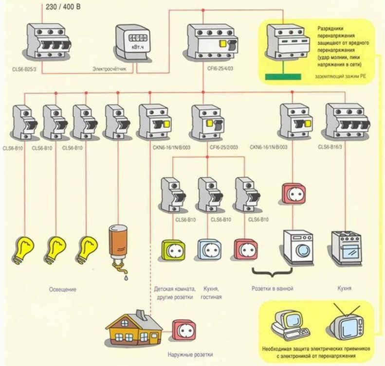 Правила монтажа электропроводки в деревянном доме