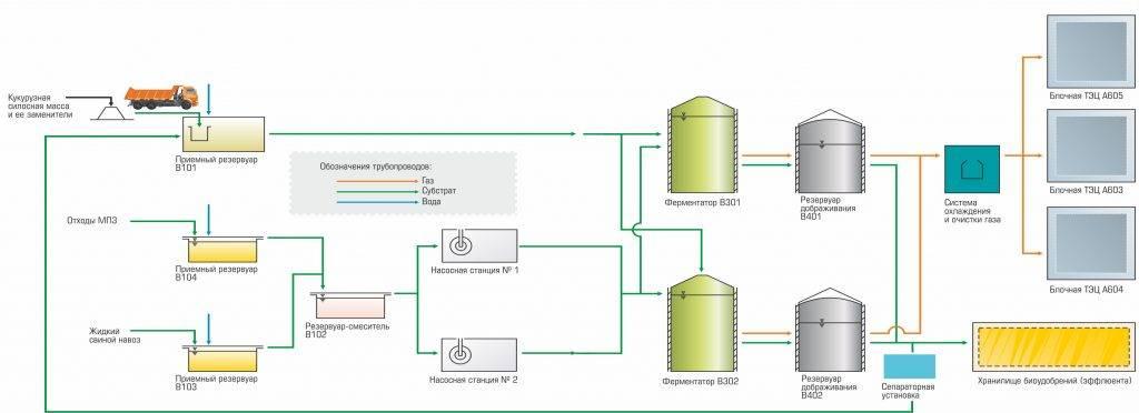 Биогаз из сена и травы. биогазовая установка своими руками