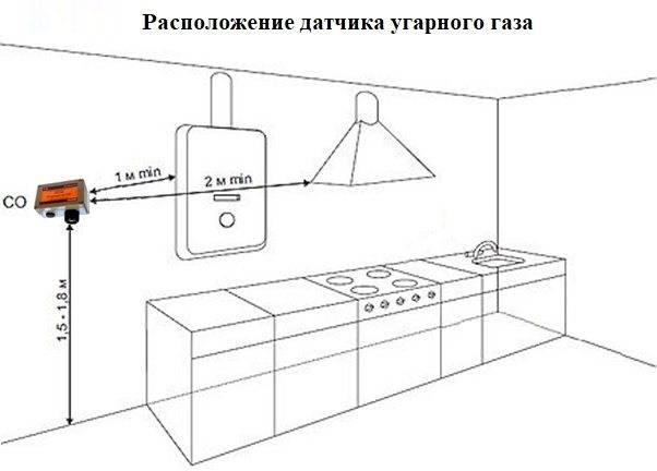 Типы и применение датчиков угарного газа