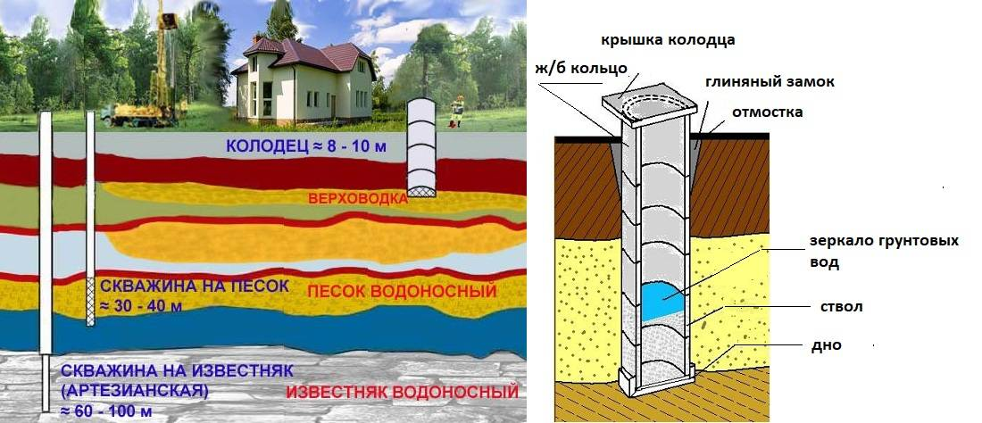 Как найти воду на участке для колодца и определить глубину ее залегания: обзор лучших методов