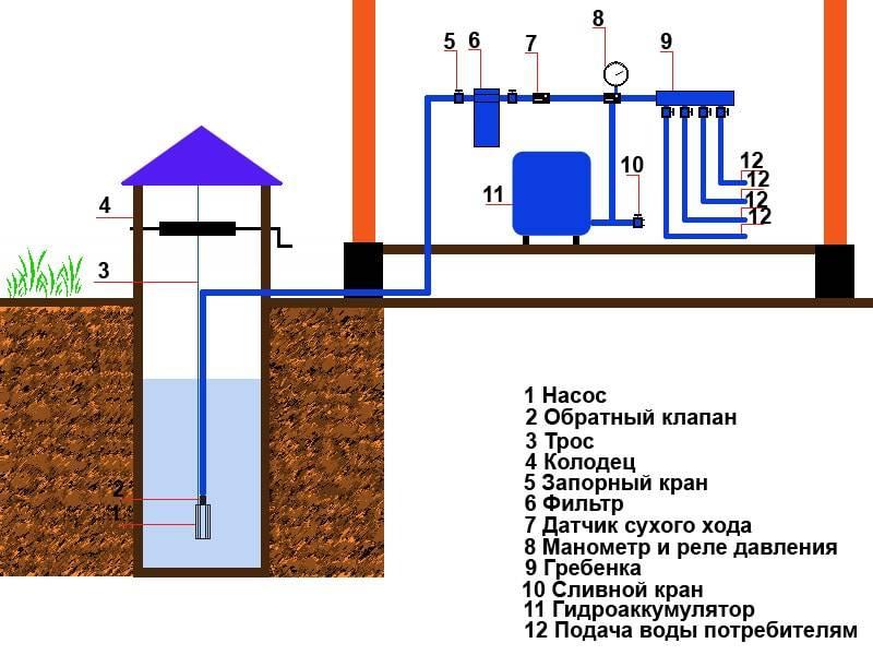 Водопровод на даче из колодца - схема водоснабжения, как сделать самостоятельно