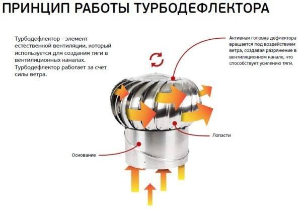 Как увеличить тягу в дымоходе своими руками: отопительного котла, гаражной печи
