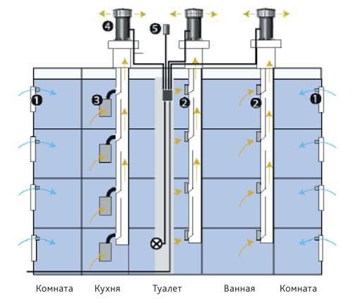 Как устроен вентиляционный канал в многоэтажном доме