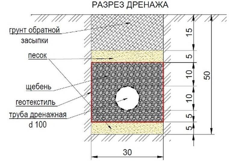 Дренаж дачного участка своими руками: правильное устройство системы