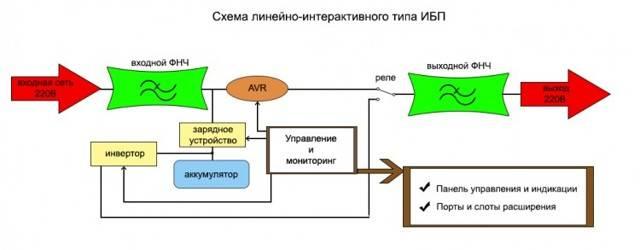 Источник бесперебойного питания для компьютера, сервера: принцип работы и подбор