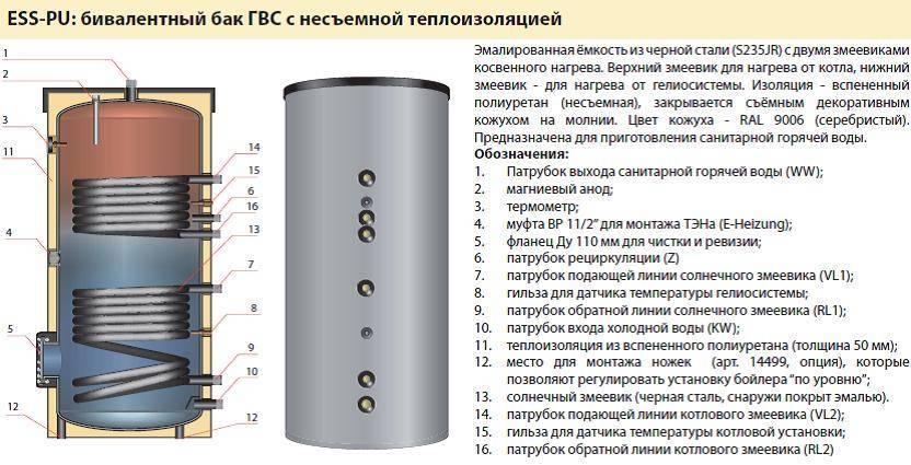 Особенности компактных накопительных водонагревателей