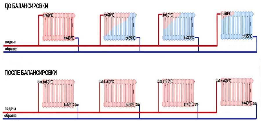 Способы и схемы подключения радиаторов отопления в общую отопительную цепь