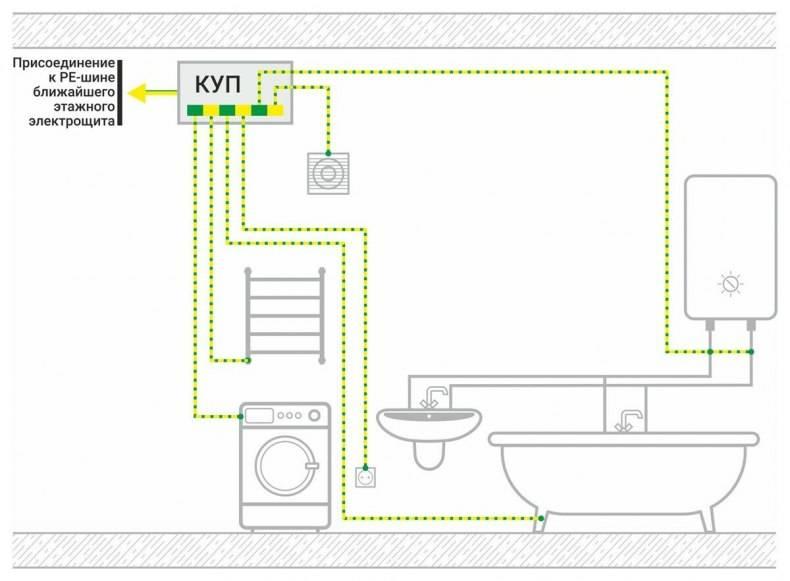 Заземление ванны в квартире: как сделать заземление в ванной