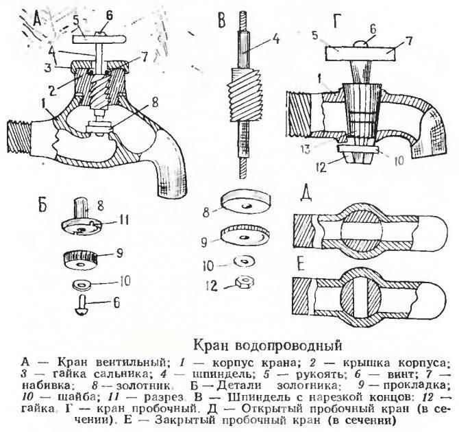 Главный секрет механизма: из чего состоит смеситель для ванной? устройство конструкции
