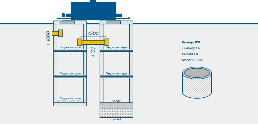 Выгребная яма в частном доме: схемы и технология сооружения