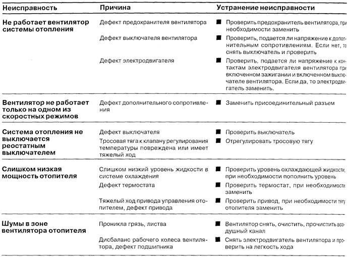 Ремонт сплит-системы своими руками: основные поломки и способы их устранения