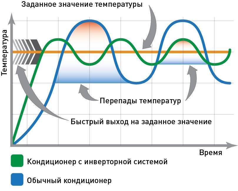 Что такое инверторный кондиционер, его отличие от обыкновенного