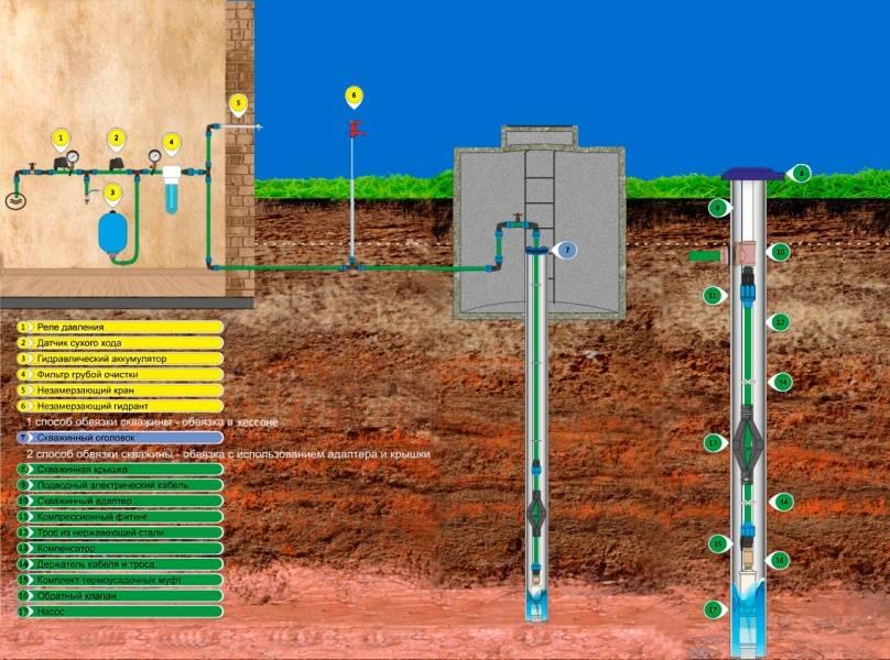 Обустройство скважины на воду своими руками на даче: инструкция, варианты решения.