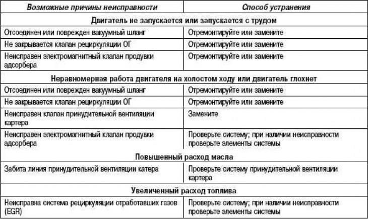Ремонт гидронасосов разных видов: поэтапная инструкция | гидро гуру