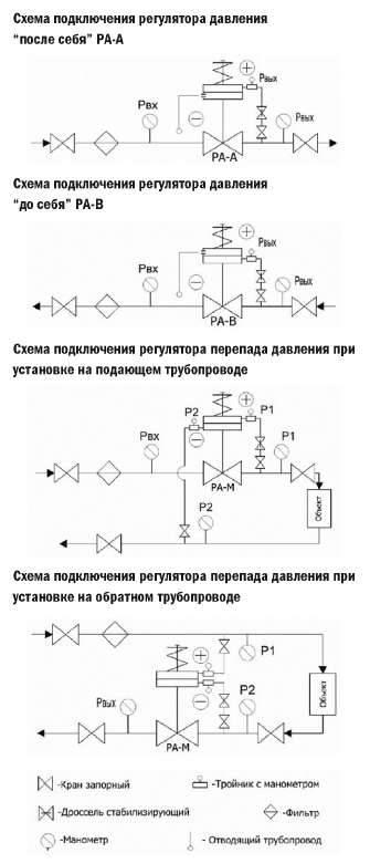 Регулировка насосной станции: как настроить реле давления воды, как отрегулировать, настройка автоматики, устройство реле давления, какое давление должно быть в станции водоснабжения, как увеличить давление