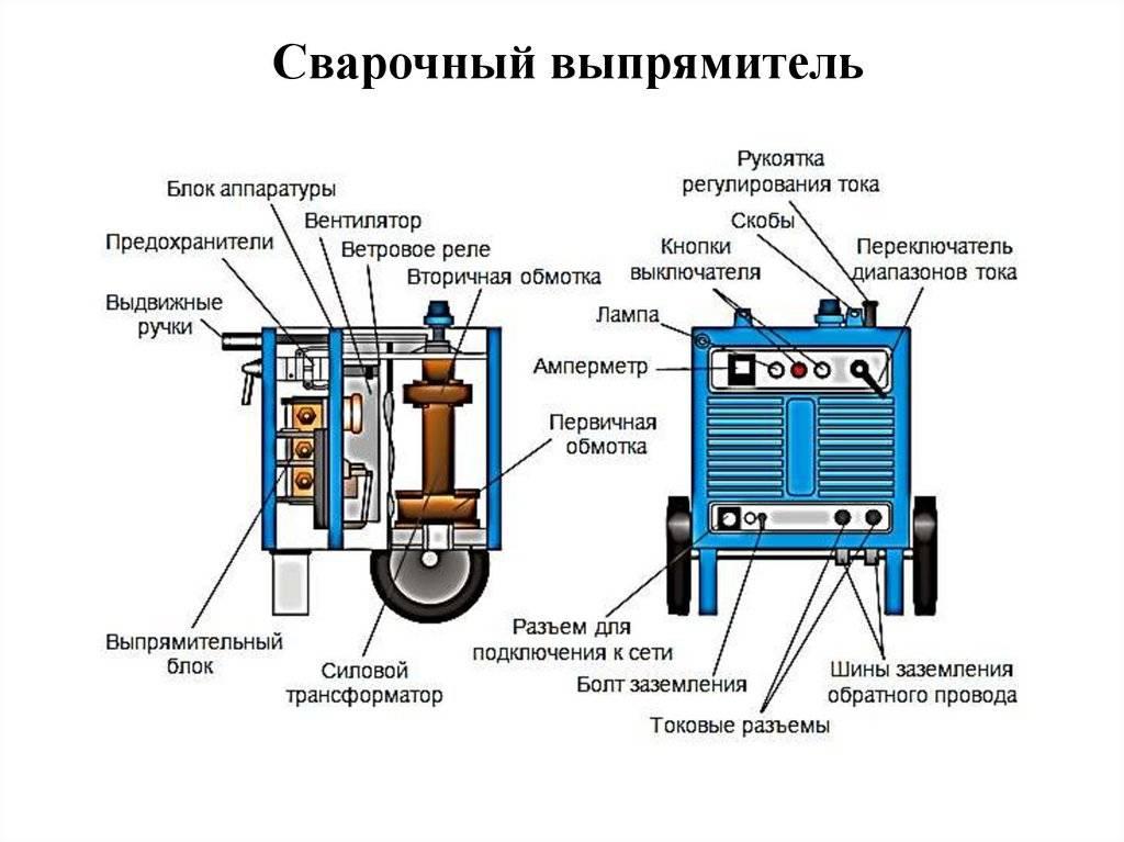 Принцип работы и устройство сварочного инвертора